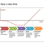 MCB_Savremeni menadžer_5 fazi