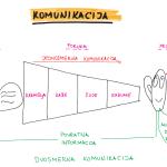 MCB_komunikacione veštine