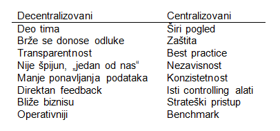Controller Organization