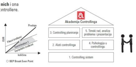Controlling Academie 2
