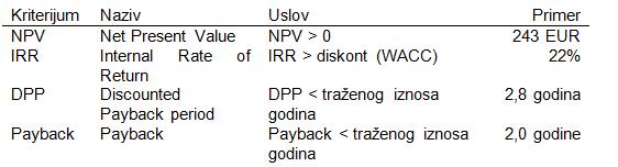 DPP Discounted Payback Period (diskontovano vreme povraćaja) 4