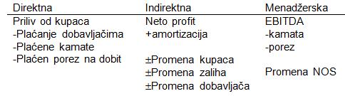 Direct Method of Cash