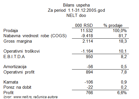 EBITDA Earnings Before Interest Taxes Depreciation Amortization 3