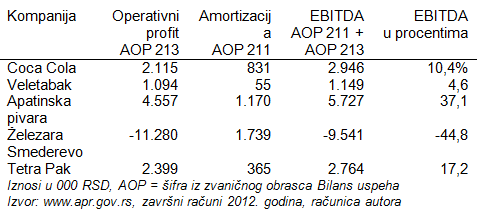 EBITDA Earnings Before Interest Taxes Depreciation Amortization 4