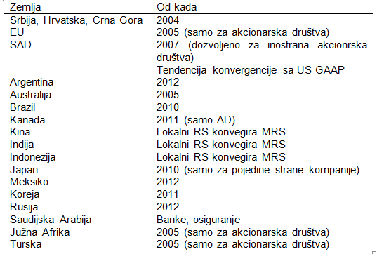 IAS International Accounting Standards (MRS Međunarodni Računovodstveni Standardi)