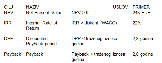 IRR Internal Rate of Return (interna stopa prinosa) 8