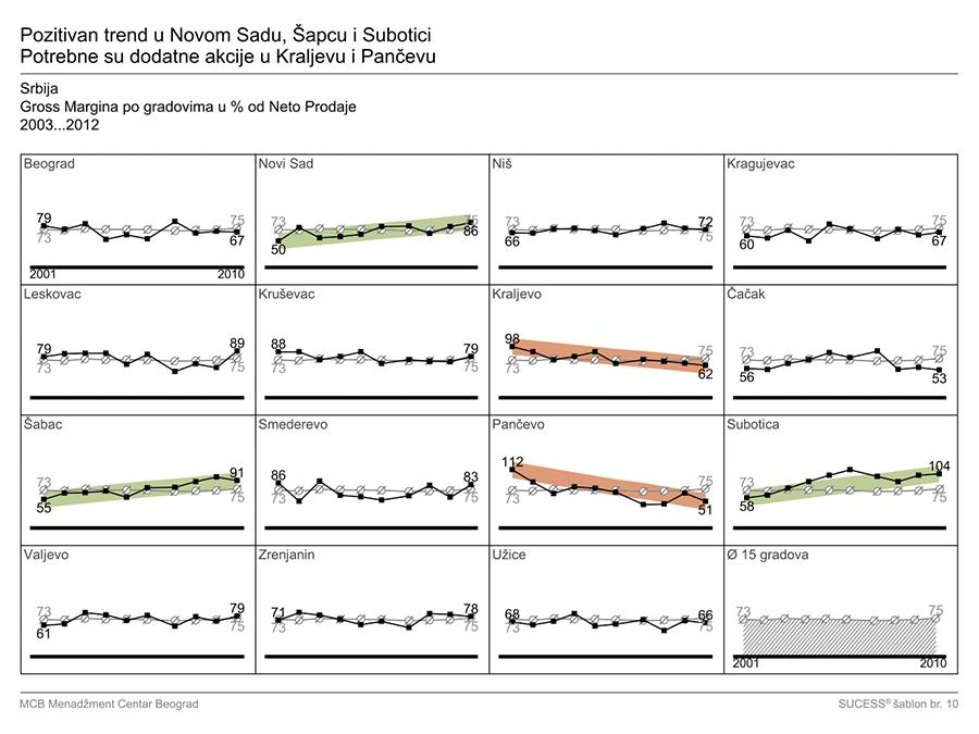 IzM - grafikon 07