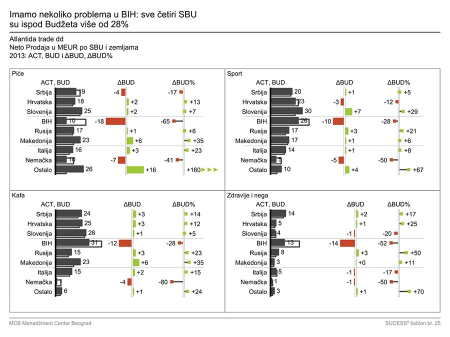 IzM - grafikon 12