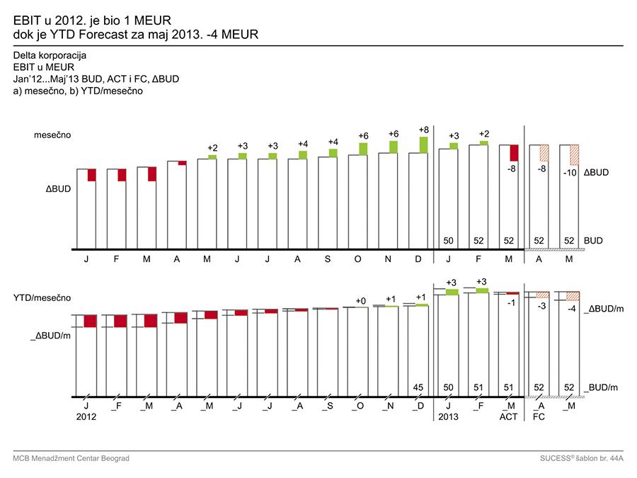 IzM - grafikon 16