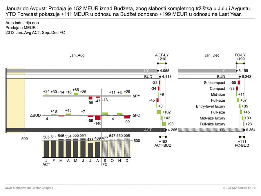 IzM - grafikon 20