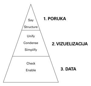 IzM - piramida