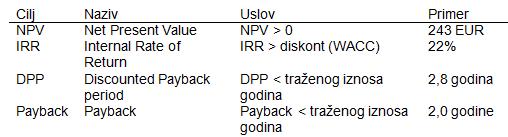 NPV Net Present Value (NSV Neto Sadašnja Vrednost) 3