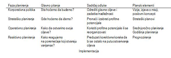 Planning frameworks (planski okviri)