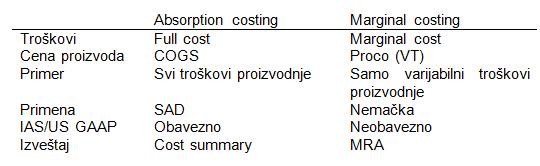 Product costing (obračun cene koštanja) 2