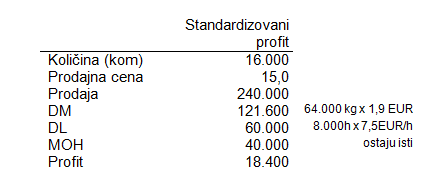 Variance analysis (analiza varijansi) 12
