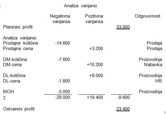 Variance analysis (analiza varijansi) 13