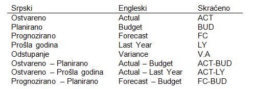 Variance analysis (analiza varijansi)
