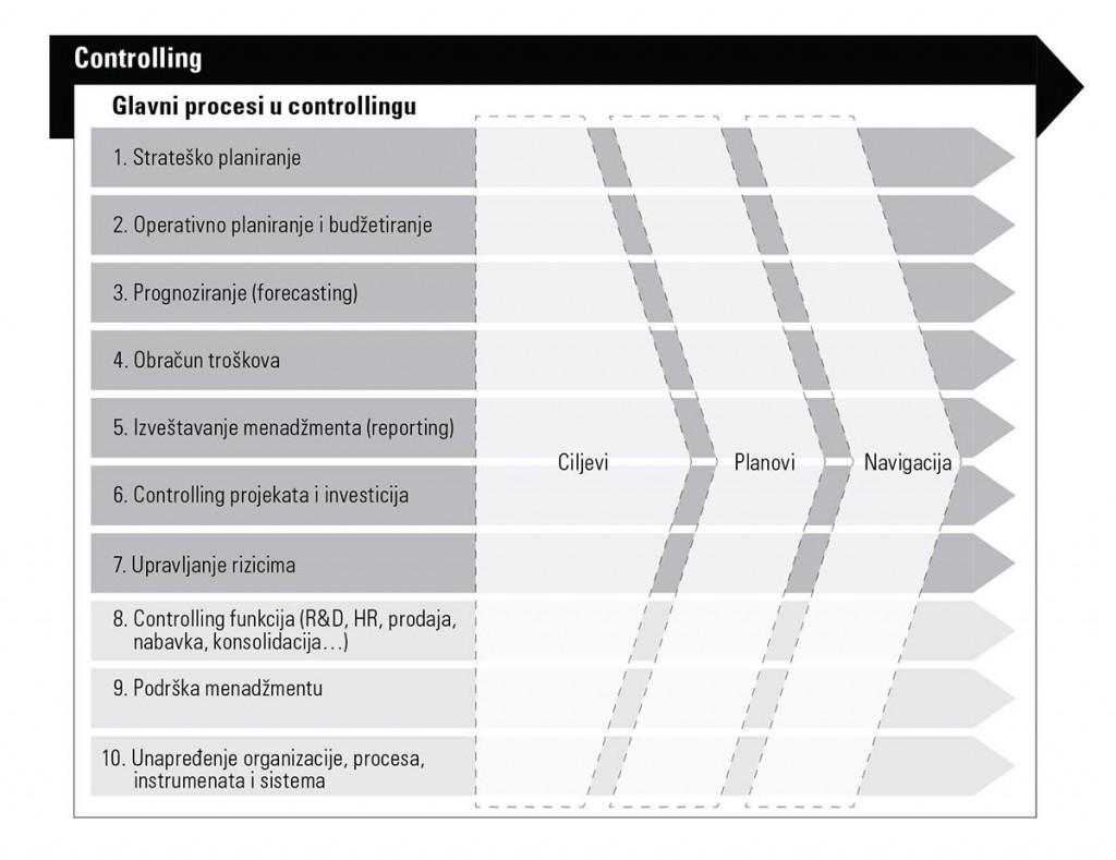 Controlling process (procesi u controllingu)_1_(R)