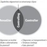 Odnos menadžera i controllera