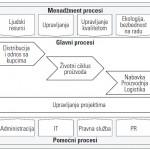 Menadžment procesi
