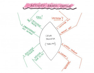 ABC_Activity_Based_Costing_3_R-1024x803