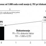 DCF_Discounted_Cash_Flow_diskontovani_keš_prilivi_i_odlivi_1_R-1024x505